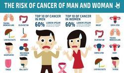 54 procent Belgen vreest ooit kanker te krijgen