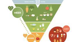 Wat is er nieuw in de nieuwe Voedingsdriehoek?