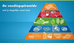 Video : Wat is de voedingspiramide?