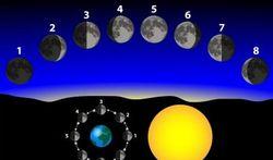 Beïnvloedt maancyclus ons gedrag?