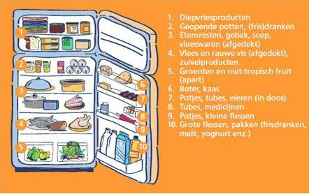 koelkastindeling-voedingscentr.jpg