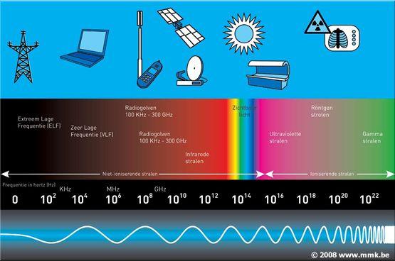 niet-ioniserende-stral-550.jpg