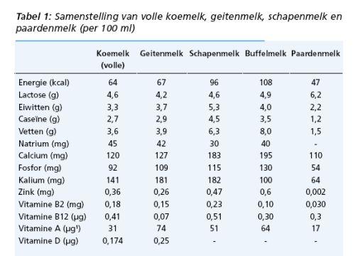 tabel-paardemelk-geitemelk-500.jpg